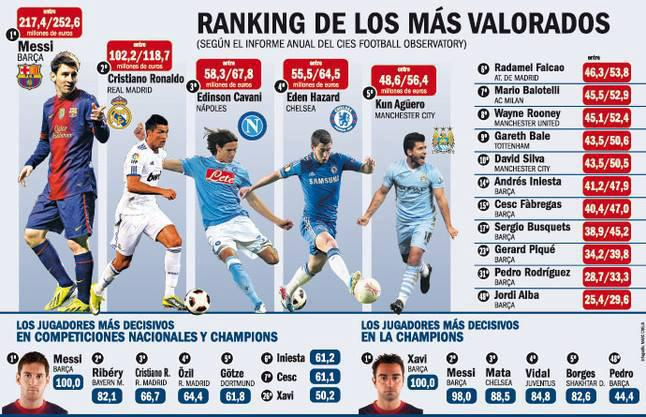 This is it! The Ranking of MVP Footballers in Europe