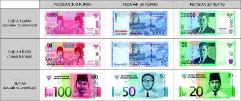 Desain uang terbaru setelah di Redominasi, uang ini akan resmi dikeluarkan pada tanggal 17 Agustus 2014